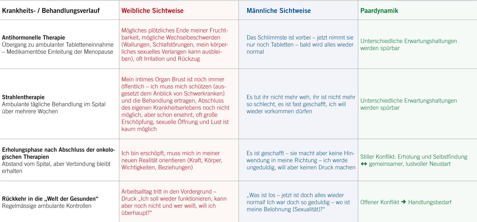 Tolle Menschlicher Körper Tabelle Ideen - Anatomie Ideen - finotti.info